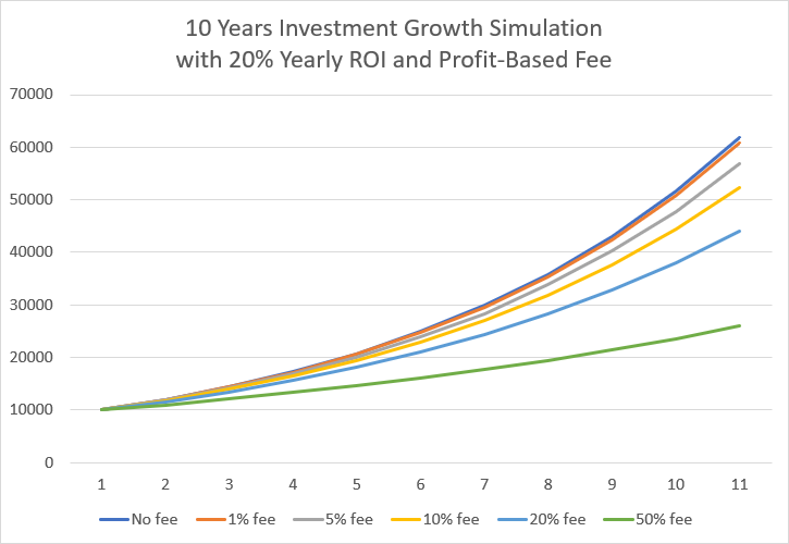 10 Years Investment Growth Simulation with 20% Yearly ROI and Profit-Based Fee